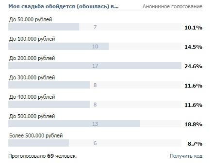 Сколько стоит свадьба в нижнем Новгороде?